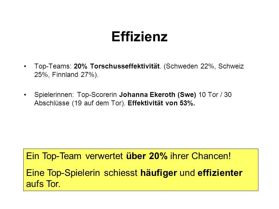 Effizienz Top-Teams: 20% Torschusseffektivität. (Schweden 22%, Schweiz 25%, Finnland 27%). Spielerinnen: Top-Scorerin Johanna Ekeroth (Swe) 10 Tor / 3