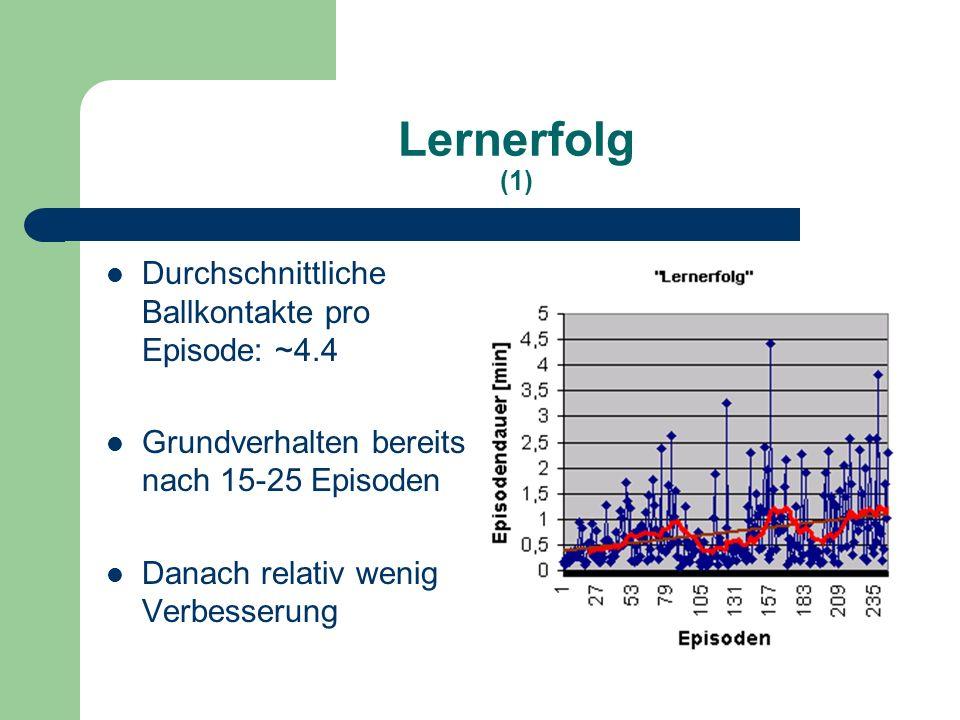 Lernerfolg (1) Durchschnittliche Ballkontakte pro Episode: ~4.4 Grundverhalten bereits nach 15-25 Episoden Danach relativ wenig Verbesserung