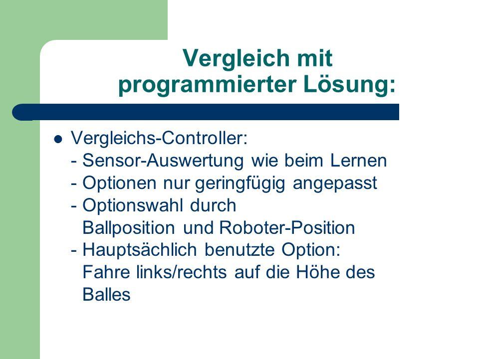 Vergleich mit programmierter Lösung: Vergleichs-Controller: - Sensor-Auswertung wie beim Lernen - Optionen nur geringfügig angepasst - Optionswahl durch Ballposition und Roboter-Position - Hauptsächlich benutzte Option: Fahre links/rechts auf die Höhe des Balles