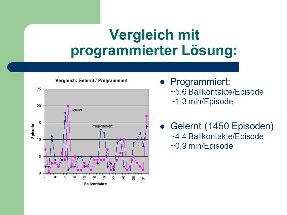 Vergleich mit programmierter Lösung: Programmiert: ~5.6 Ballkontakte/Episode ~1.3 min/Episode Gelernt (1450 Episoden) ~4.4 Ballkontakte/Episode ~0.9 min/Episode