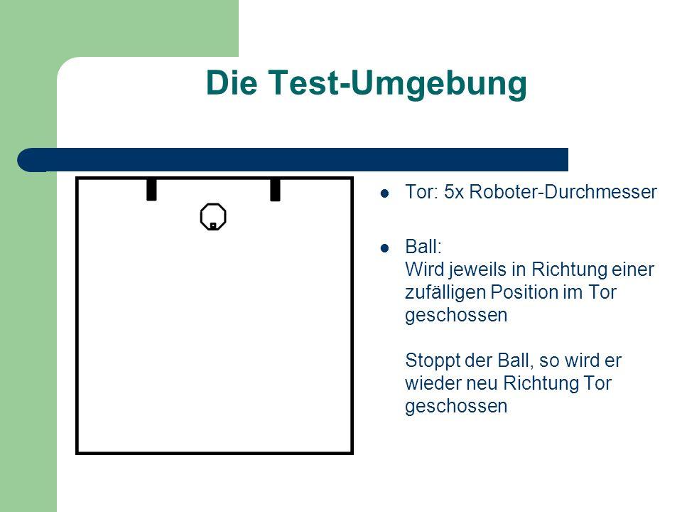 Die Test-Umgebung Tor: 5x Roboter-Durchmesser Ball: Wird jeweils in Richtung einer zufälligen Position im Tor geschossen Stoppt der Ball, so wird er wieder neu Richtung Tor geschossen