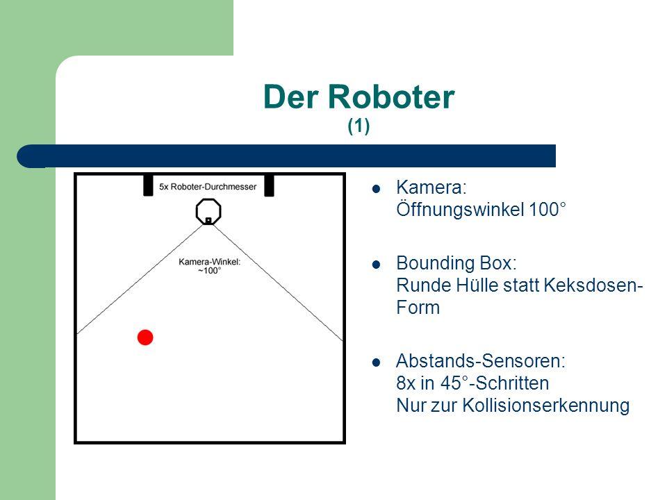 Der Roboter (1) Kamera: Öffnungswinkel 100° Bounding Box: Runde Hülle statt Keksdosen- Form Abstands-Sensoren: 8x in 45°-Schritten Nur zur Kollisionserkennung
