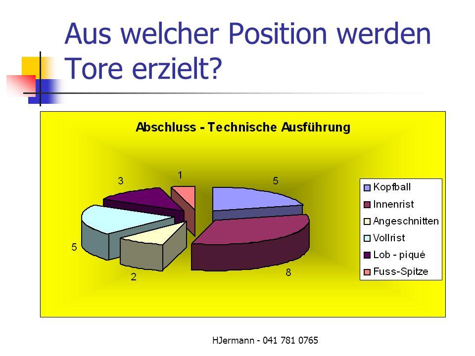 HJermann - 041 781 0765 Aus welcher Position werden Tore erzielt?