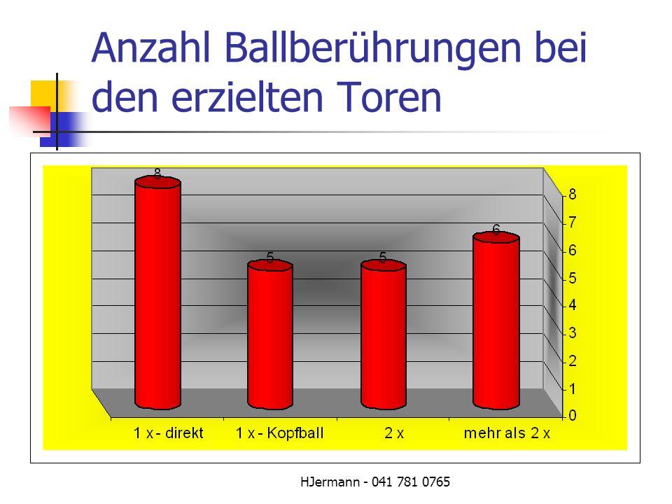 HJermann - 041 781 0765 Anzahl Ballberührungen bei den erzielten Toren