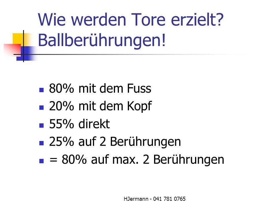 HJermann - 041 781 0765 Wie werden Tore erzielt? Ballberührungen! 80% mit dem Fuss 20% mit dem Kopf 55% direkt 25% auf 2 Berührungen = 80% auf max. 2