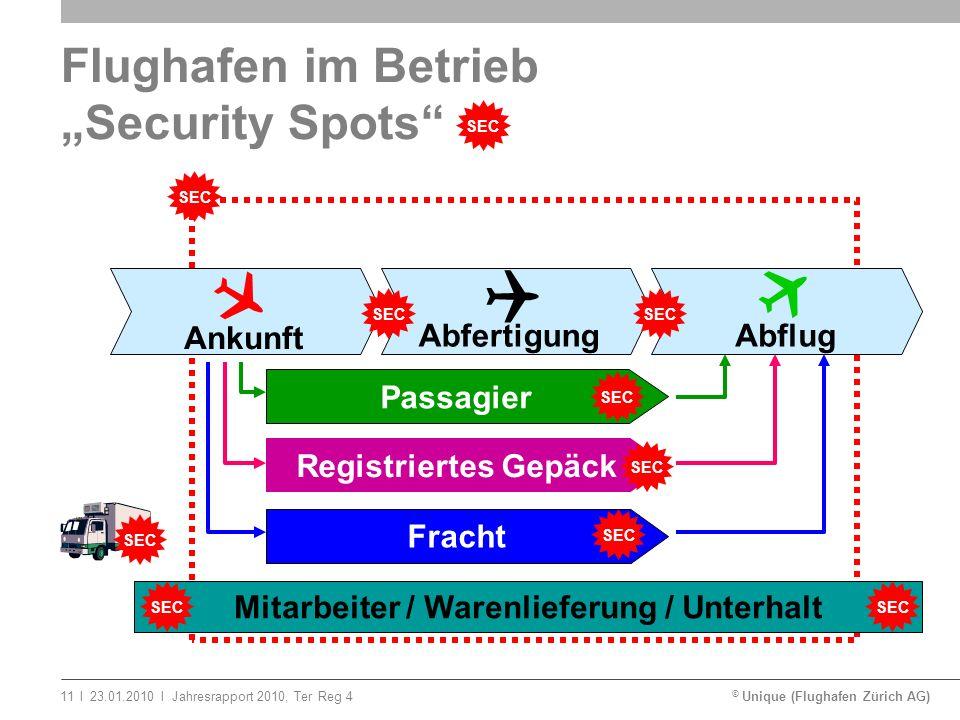 © Unique (Flughafen Zürich AG)ll23.01.2010Jahresrapport 2010, Ter Reg 411 Flughafen im Betrieb Security Spots Abfertigung Ankunft Abflug Mitarbeiter /