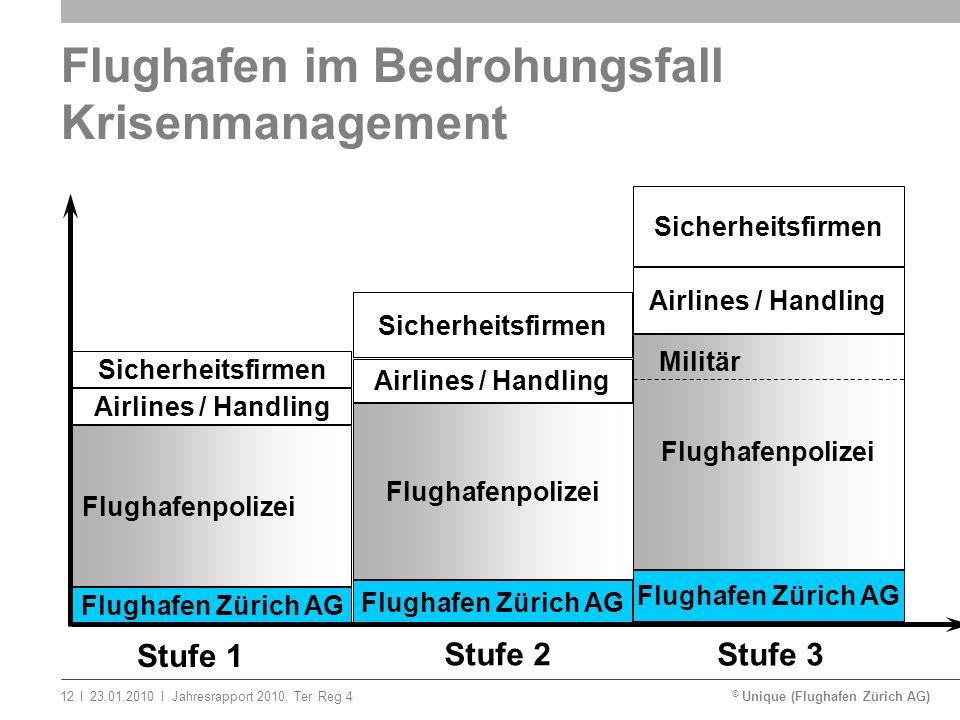 © Unique (Flughafen Zürich AG)ll23.01.2010Jahresrapport 2010, Ter Reg 412 Stufe 1 Stufe 3 Stufe 2 Flughafenpolizei Airlines / Handling Sicherheitsfirm