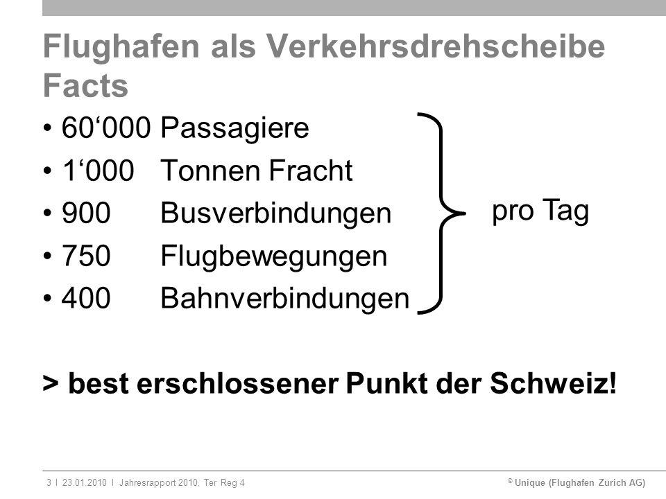 © Unique (Flughafen Zürich AG)ll23.01.2010Jahresrapport 2010, Ter Reg 43 Flughafen als Verkehrsdrehscheibe Facts 60000Passagiere 1000 Tonnen Fracht 90