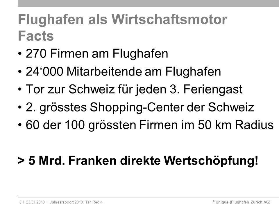 © Unique (Flughafen Zürich AG)ll23.01.2010Jahresrapport 2010, Ter Reg 46 Flughafen als Wirtschaftsmotor Facts 270 Firmen am Flughafen 24000 Mitarbeite