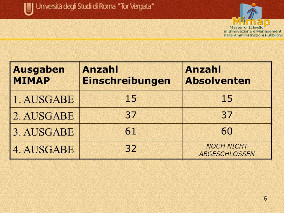 5 Ausgaben MIMAP Anzahl Einschreibungen Anzahl Absolventen 1. AUSGABE 15 2. AUSGABE 37 3. AUSGABE 6160 4. AUSGABE 32 NOCH NICHT ABGESCHLOSSEN