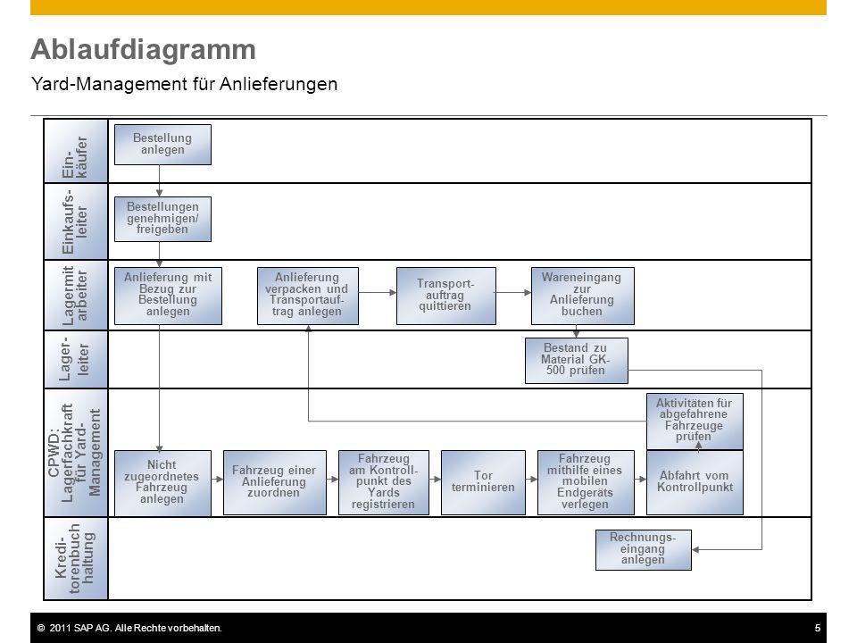 ©2011 SAP AG. Alle Rechte vorbehalten.5 Ablaufdiagramm Yard-Management für Anlieferungen Bestellung anlegen Lagermit arbeiter CPWD: Lagerfachkraft für
