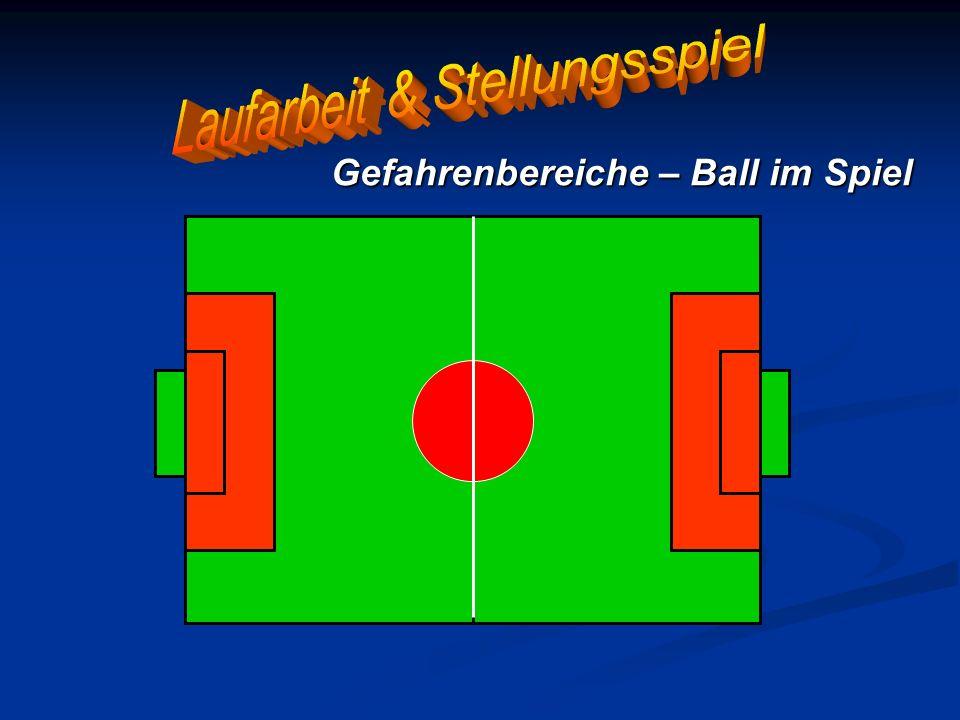 Gefahrenbereiche – Ball im Spiel