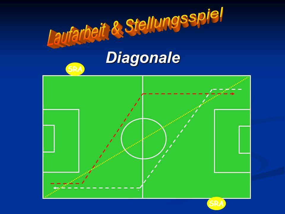Standardsituationen - Hilfestellungen Einwurf Einwurf auf der Diagonalen Einwurf auf der Diagonalen Nicht im Weg zu stehen – daher vorausschauend denken – Spiel lesen - und sich nicht dorthin begeben, wo der Einwerfer wahrscheinlich hinwirft - ansonsten steht man etwa 5-10 Meter vom Einwerfer entfernt