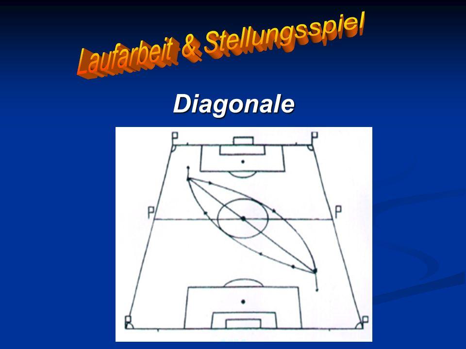 Die Diagonale Dadurch liegt das Spielgeschehen immer zwischen dem Schiedsrichter und seinen Assistenten Dadurch liegt das Spielgeschehen immer zwischen dem Schiedsrichter und seinen Assistenten