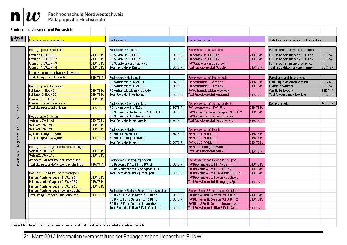21. März 2013 Informationsveranstaltung der Pädagogischen Hochschule FHNW