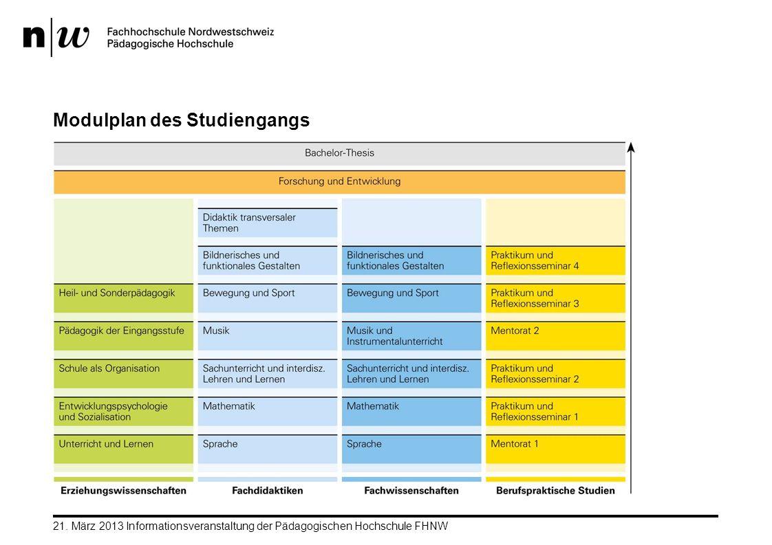 21. März 2013 Informationsveranstaltung der Pädagogischen Hochschule FHNW Modulplan des Studiengangs