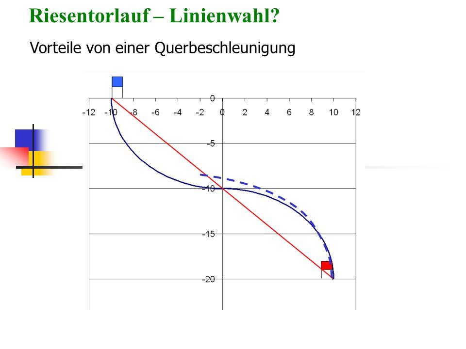 Riesentorlauf – Linienwahl? Vorteile von einer Querbeschleunigung