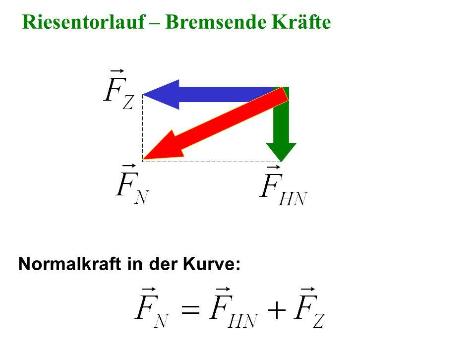 Riesentorlauf – Bremsende Kräfte Normalkraft in der Kurve: