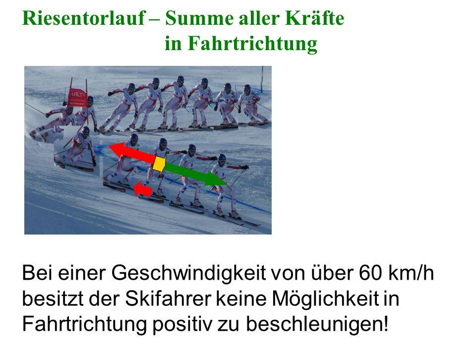Riesentorlauf – Summe aller Kräfte in Fahrtrichtung Bei einer Geschwindigkeit von über 60 km/h besitzt der Skifahrer keine Möglichkeit in Fahrtrichtun