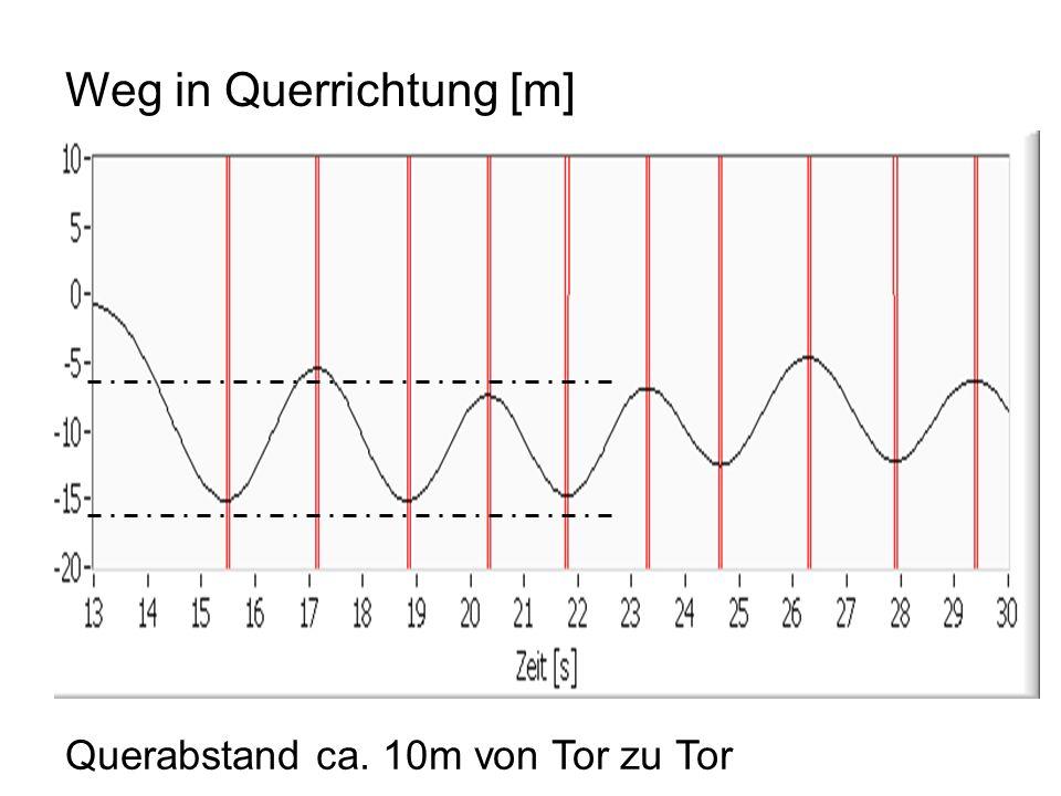 Weg in Querrichtung [m] Querabstand ca. 10m von Tor zu Tor
