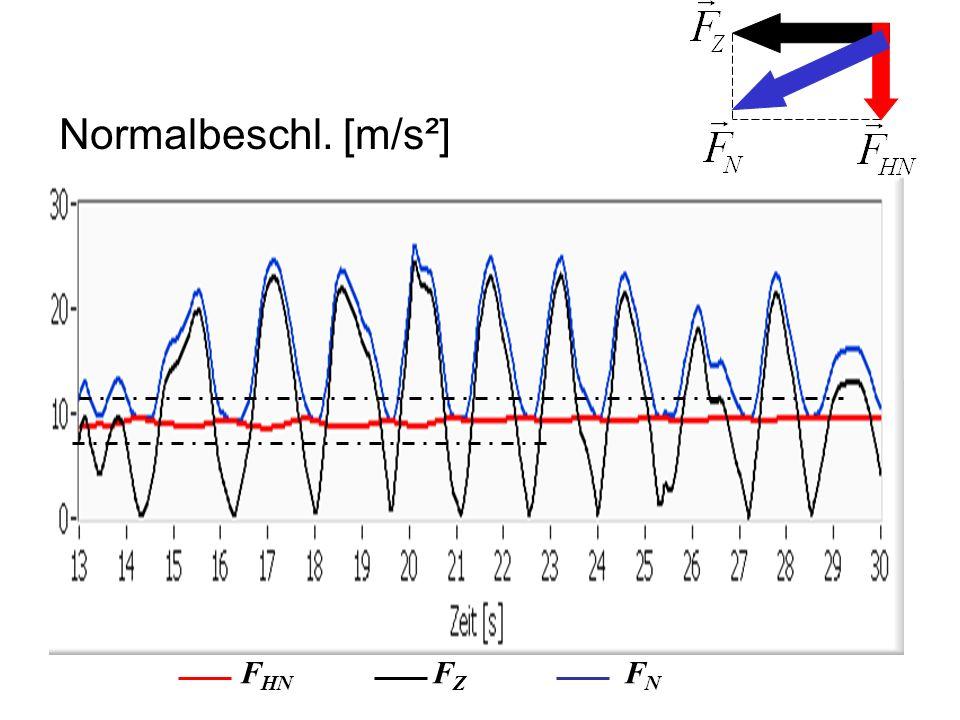 Normalbeschl. [m/s²] F HN F Z F N