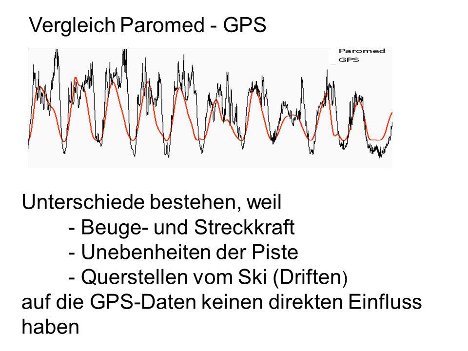 Unterschiede bestehen, weil - Beuge- und Streckkraft - Unebenheiten der Piste - Querstellen vom Ski (Driften ) auf die GPS-Daten keinen direkten Einfl