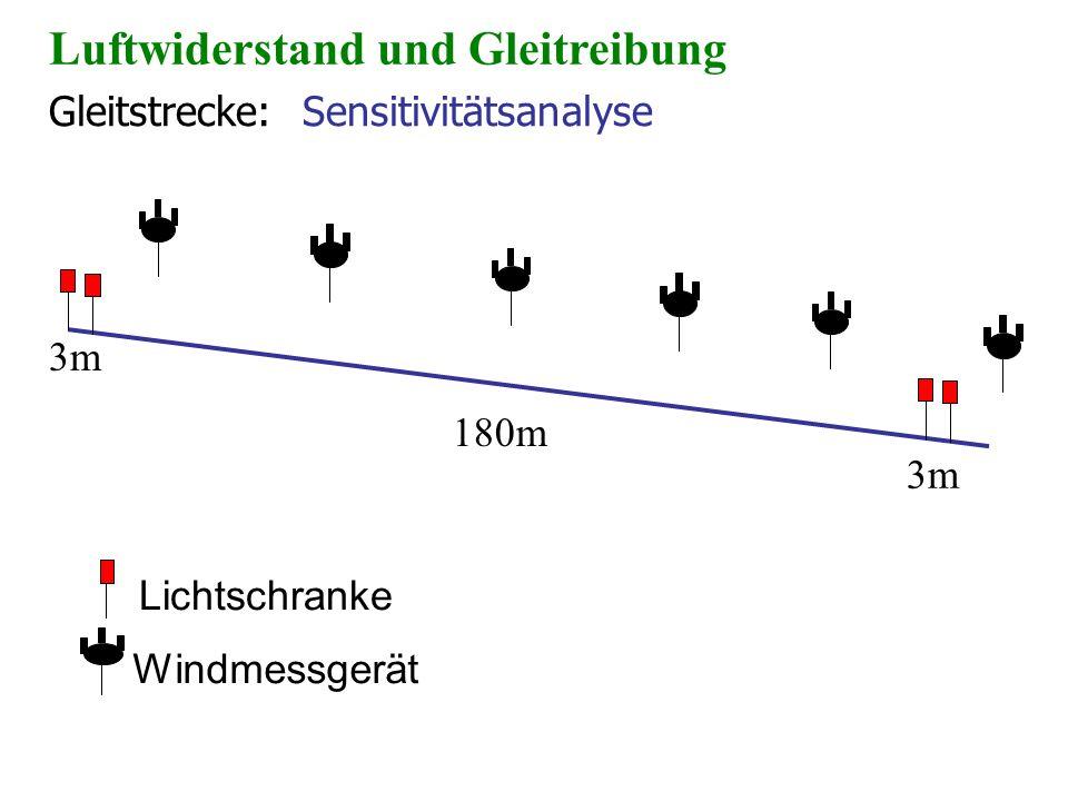 Gleitstrecke: Sensitivitätsanalyse Lichtschranke Windmessgerät 3m 180m Luftwiderstand und Gleitreibung 3m