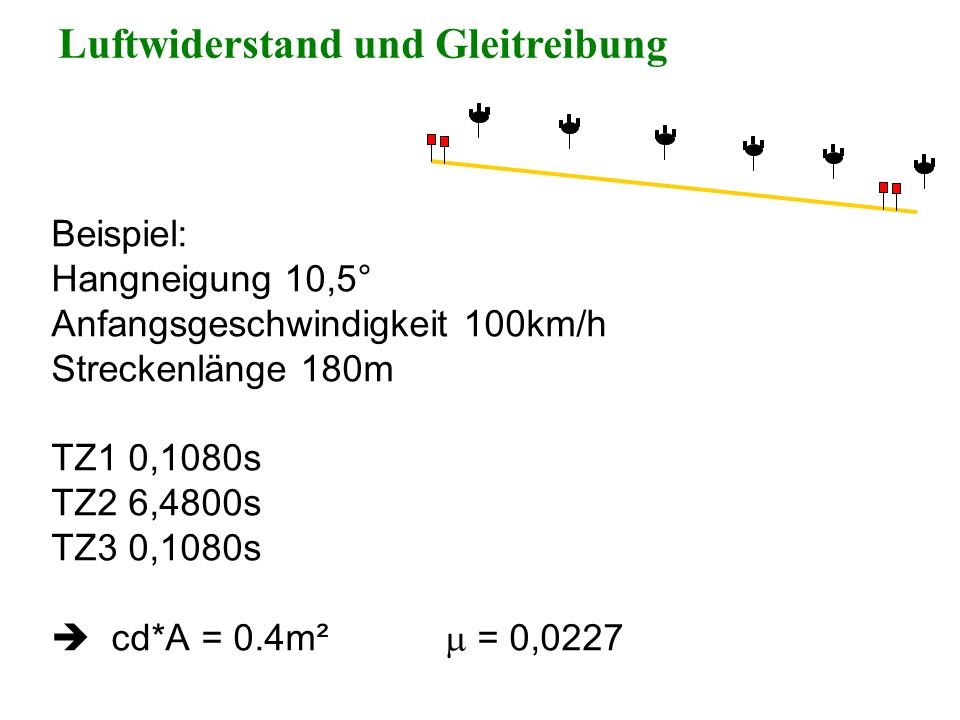 Beispiel: Hangneigung 10,5° Anfangsgeschwindigkeit 100km/h Streckenlänge 180m TZ1 0,1080s TZ2 6,4800s TZ3 0,1080s cd*A = 0.4m² = 0,0227 Luftwiderstand