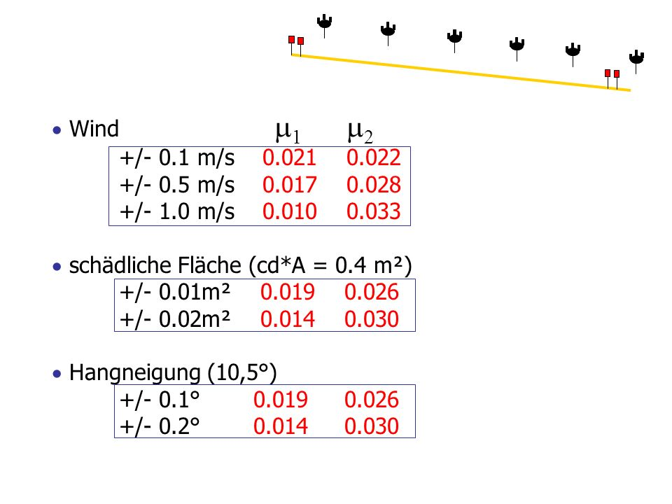 Wind 1 2 +/- 0.1 m/s 0.021 0.022 +/- 0.5 m/s 0.017 0.028 +/- 1.0 m/s 0.010 0.033 schädliche Fläche (cd*A = 0.4 m²) +/- 0.01m² 0.019 0.026 +/- 0.02m² 0