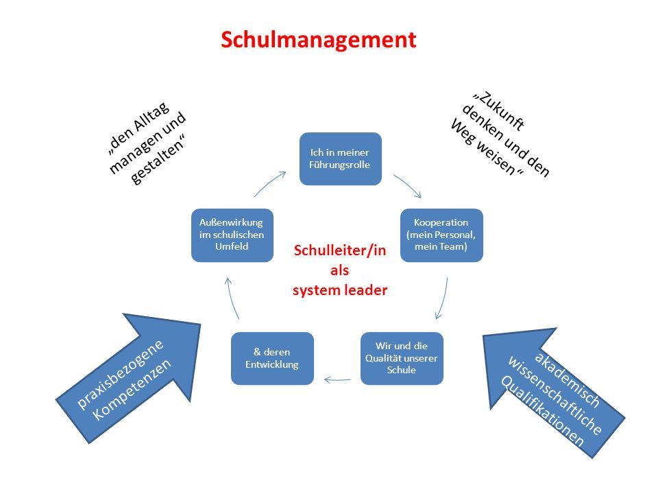 Schulmanagement Ich in meiner Führungsrolle Kooperation (mein Personal, mein Team) Wir und die Qualität unserer Schule & deren Entwicklung Außenwirkun