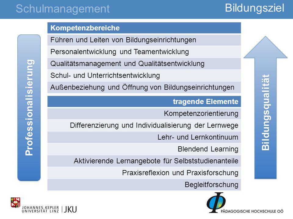 Kompetenzbereiche Führen und Leiten von Bildungseinrichtungen Personalentwicklung und Teamentwicklung Qualitätsmanagement und Qualitätsentwicklung Sch