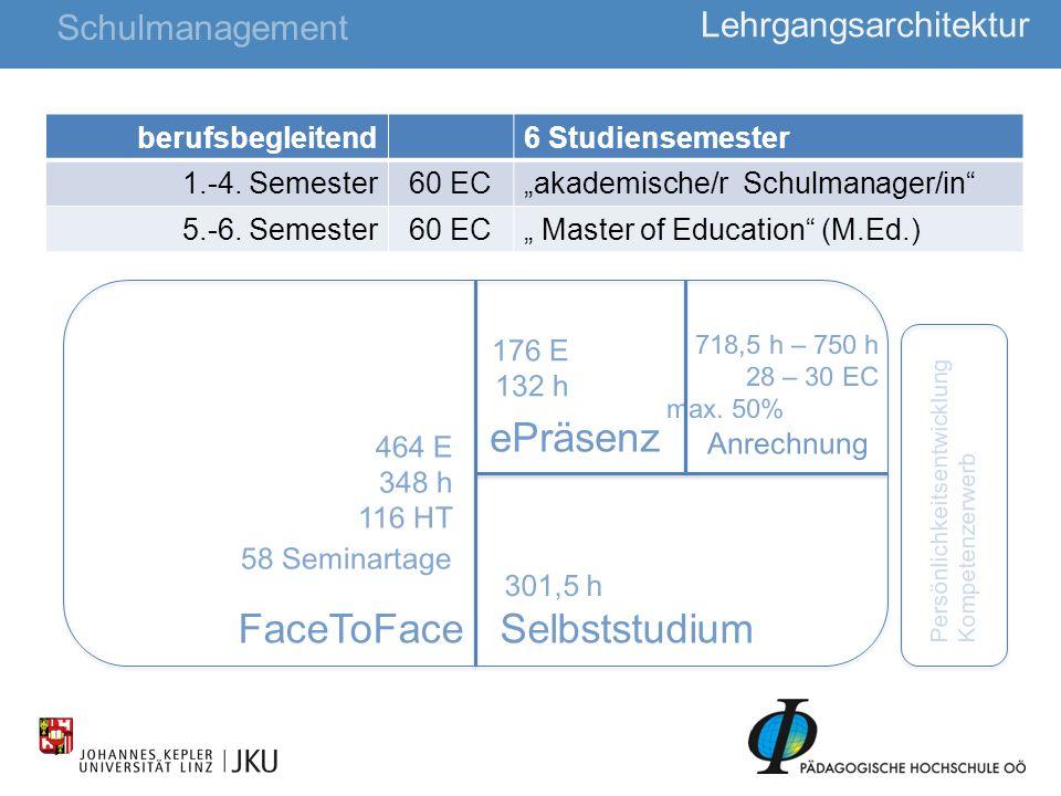 24 Lehrgangsarchitektur Schulmanagement berufsbegleitend6 Studiensemester 1.-4. Semester60 ECakademische/r Schulmanager/in 5.-6. Semester60 EC Master