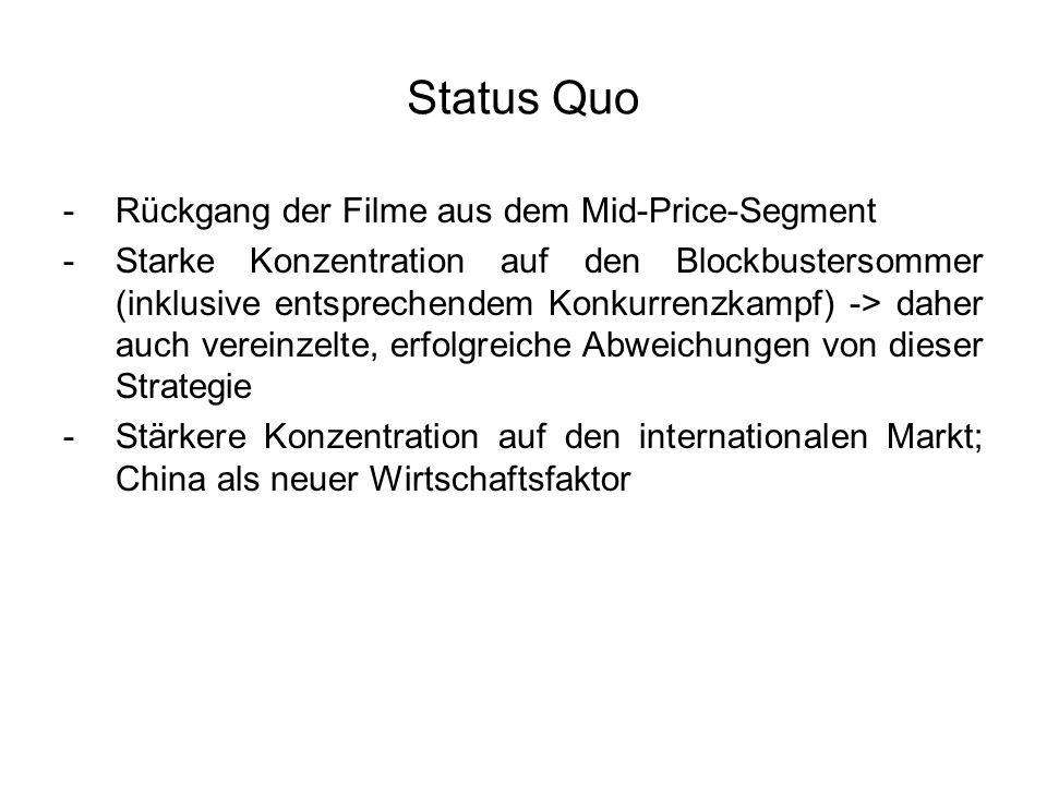 Status Quo -Rückgang der Filme aus dem Mid-Price-Segment -Starke Konzentration auf den Blockbustersommer (inklusive entsprechendem Konkurrenzkampf) ->