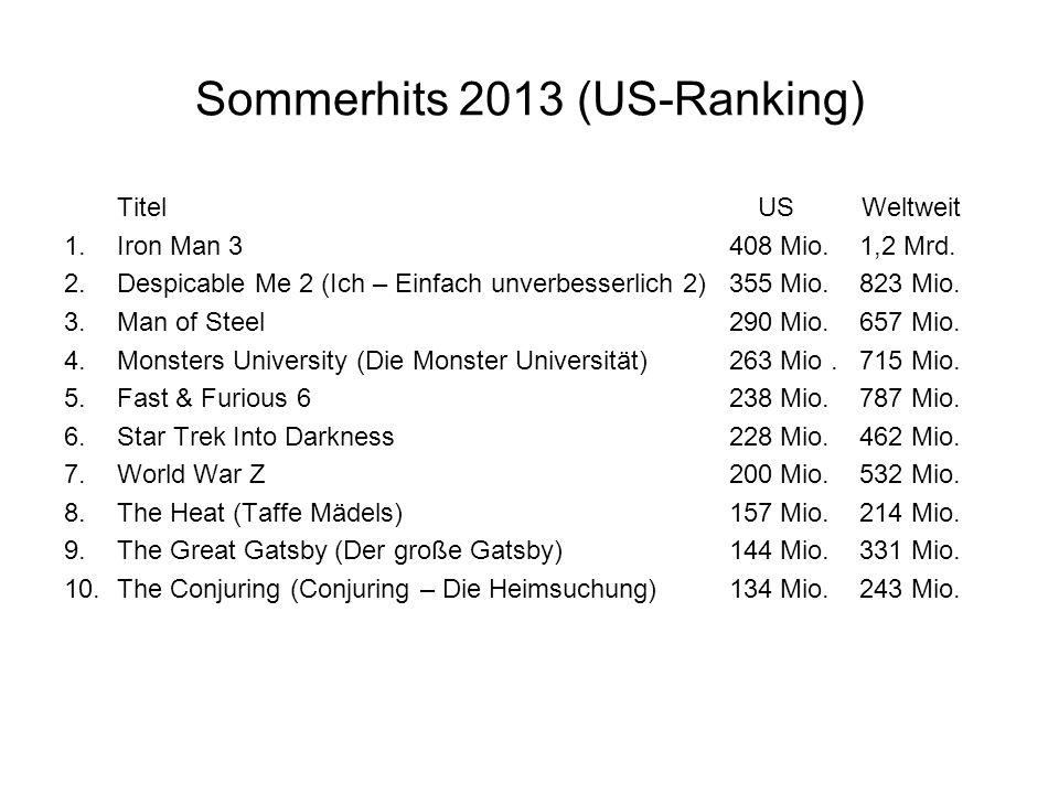 Sommerhits 2013 (US-Ranking) Titel US Weltweit 1.Iron Man 3 408 Mio. 1,2 Mrd. 2.Despicable Me 2 (Ich – Einfach unverbesserlich 2) 355 Mio. 823 Mio. 3.