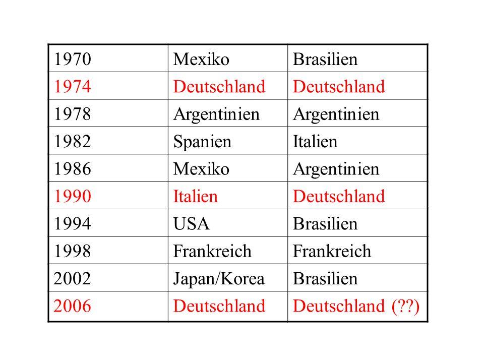 Chronologie: JahrOrtWeltmeister 1930Uruguay 1934Italien 1938FrankreichItalien 1950BrasilienUruguay 1954SchweizDeutschland 1958SchwedenBrasilien 1962ChileBrasilien 1966England