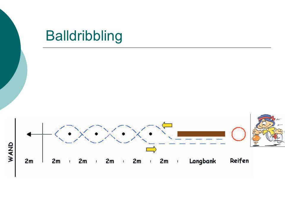 Feststellung der sportlichen Fähigkeiten und Fertigkeiten Schwerpunkt 3: Ballkoordination 1.Balldribbling: aus Active Kids Vielseitigkeitswettbewerb 2.Torschussübung (Fuß): Tor Dreiteilung; jeweils 2 Schüsse auf ein Drittel; gezählt werden dieTreffer Ablauf: Ball 1x anspielen und aus der Bewegung ins definierte Tordrittel spielen; Abstand 10 m