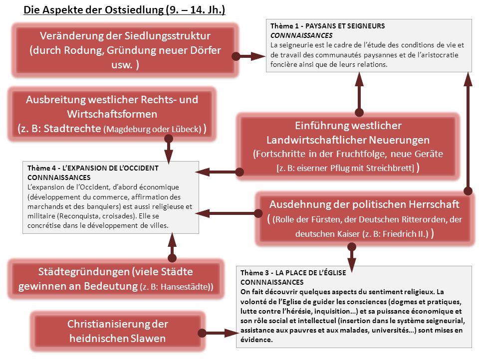 Die Aspekte der Ostsiedlung (9. – 14. Jh.) Veränderung der Siedlungsstruktur (durch Rodung, Gründung neuer Dörfer usw. ) Veränderung der Siedlungsstru