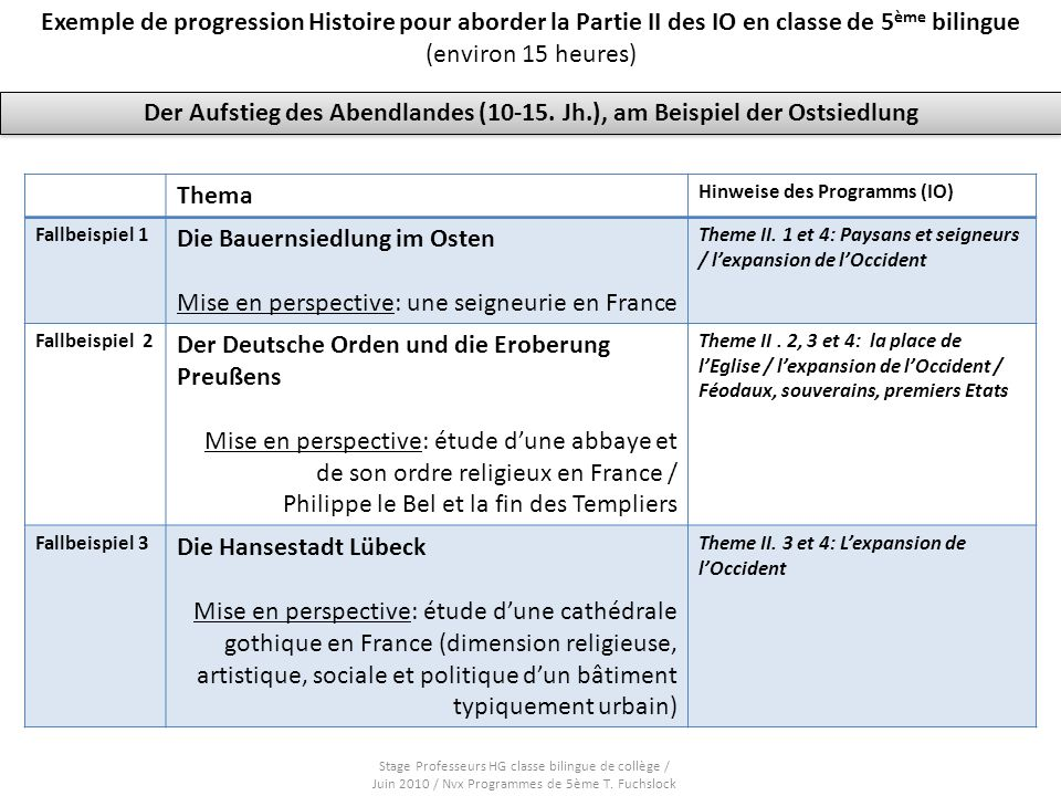 Exemple de progression Histoire pour aborder la Partie II des IO en classe de 5 ème bilingue (environ 15 heures) Theme 1: Die Bauernsiedlung im Osten