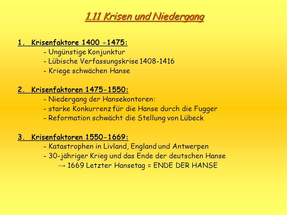 1.11 Krisen und Niedergang 1. Krisenfaktore 1400 -1475: - Ungünstige Konjunktur - Lübische Verfassungskrise 1408-1416 - Kriege schwächen Hanse 2. Kris
