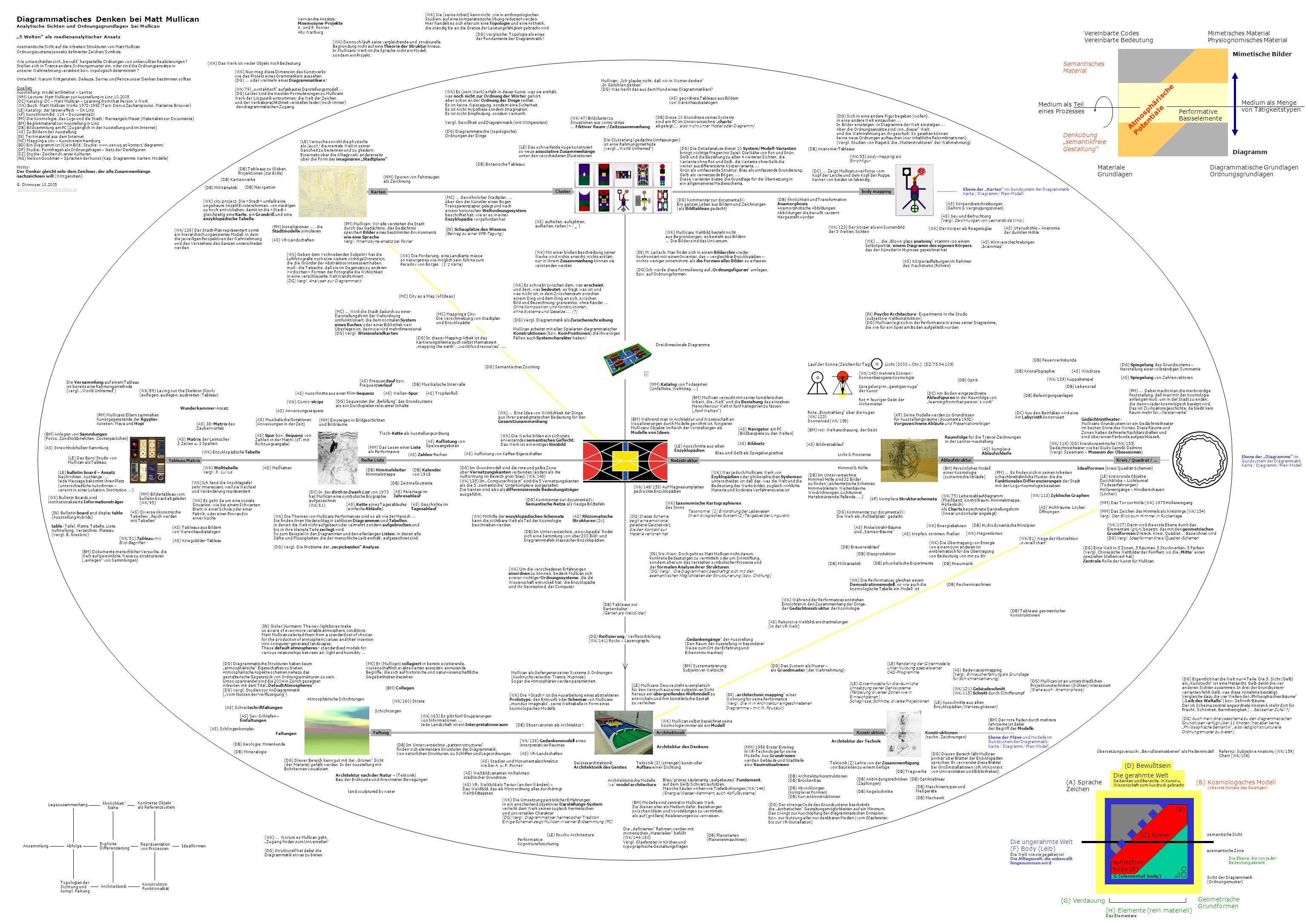 Diagrammatisches Denken bei Matt Mullican Analytische Sichten und Ordnungsgrundlagen bei Mullican 5 Welten als medienanalytischer Ansatz Asemantische