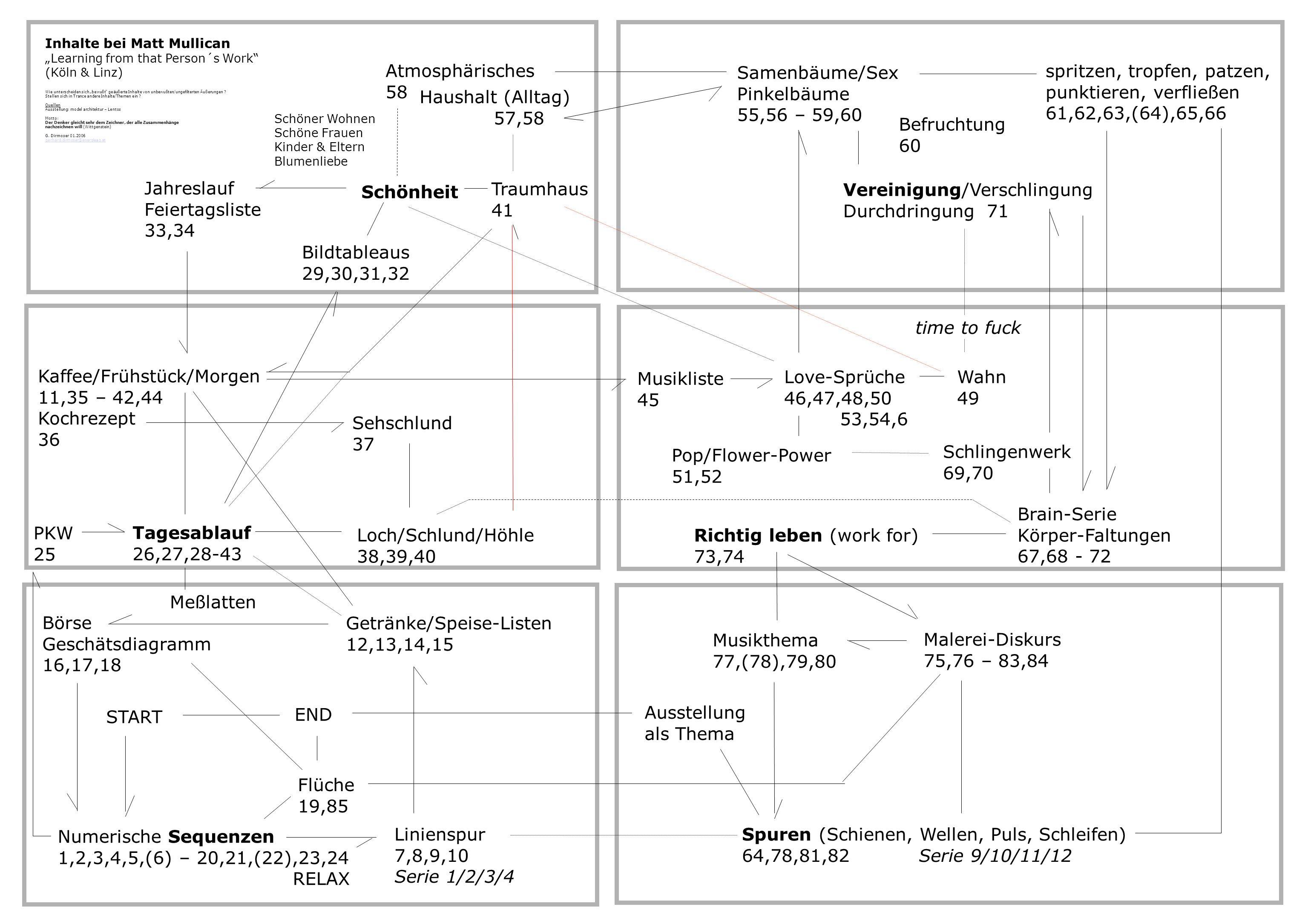 Inhalte bei Matt Mullican Learning from that Person´s Work (Köln & Linz) Wie unterscheiden sich bewußt geäußerte Inhalte von unbewußten/ungefilterten