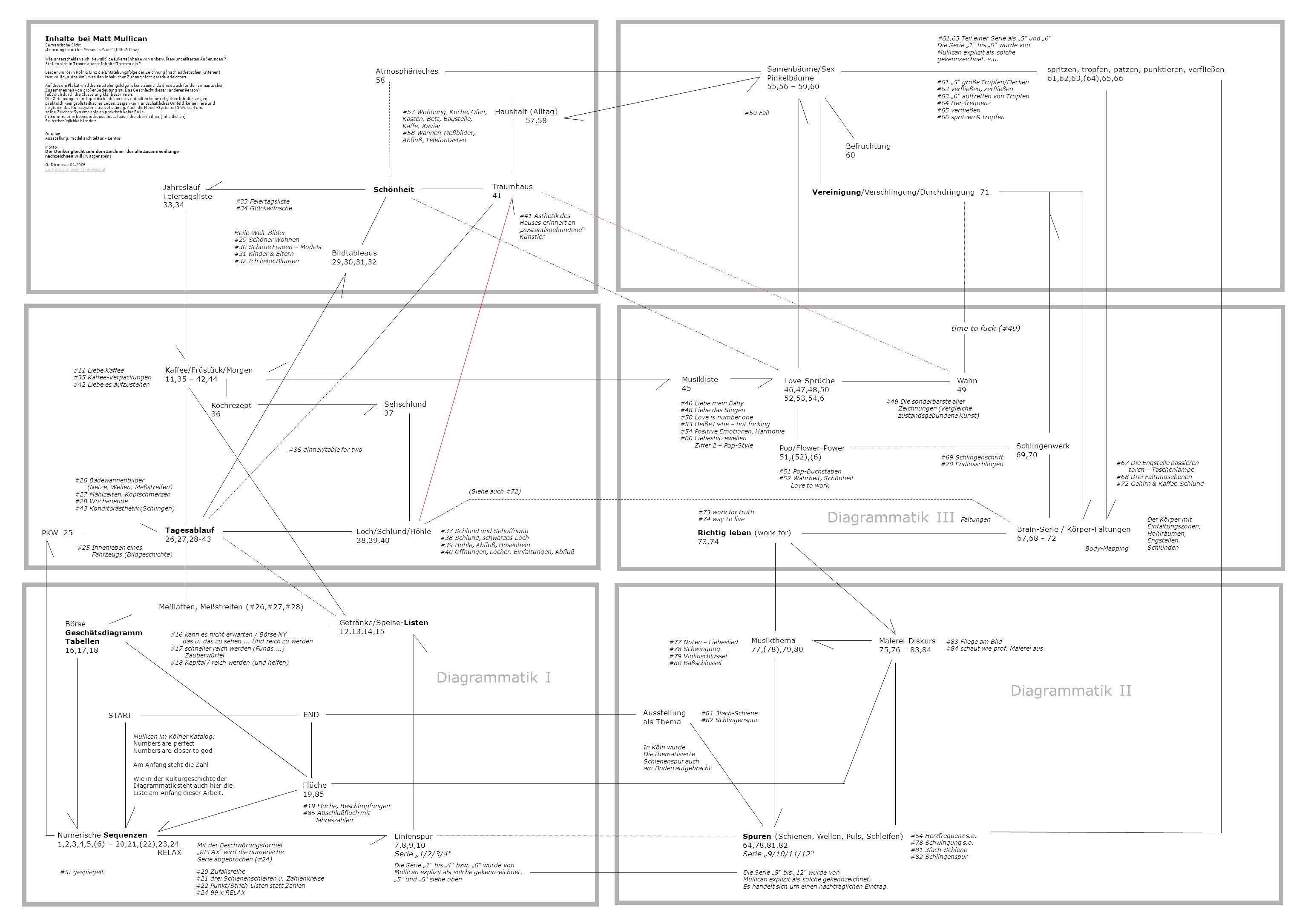 Inhalte bei Matt Mullican Semantische Sicht Learning from that Person´s Work (Köln & Linz) Wie unterscheiden sich bewußt geäußerte Inhalte von unbewuß