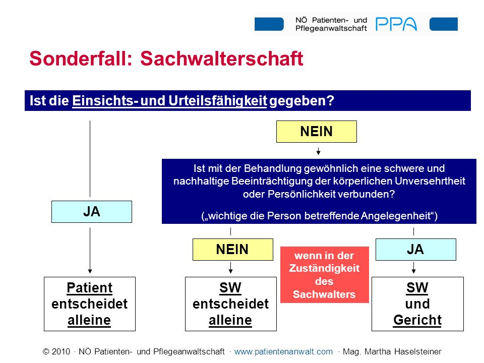 © 2010 · NÖ Patienten- und Pflegeanwaltschaft · www.patientenanwalt.com · Mag. Martha Haselsteiner Sonderfall: Sachwalterschaft Ist die Einsichts- und