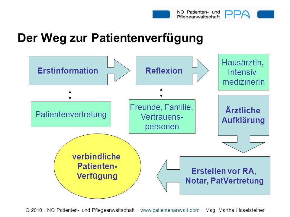 © 2010 · NÖ Patienten- und Pflegeanwaltschaft · www.patientenanwalt.com · Mag. Martha Haselsteiner Der Weg zur Patientenverfügung Patientenvertretung
