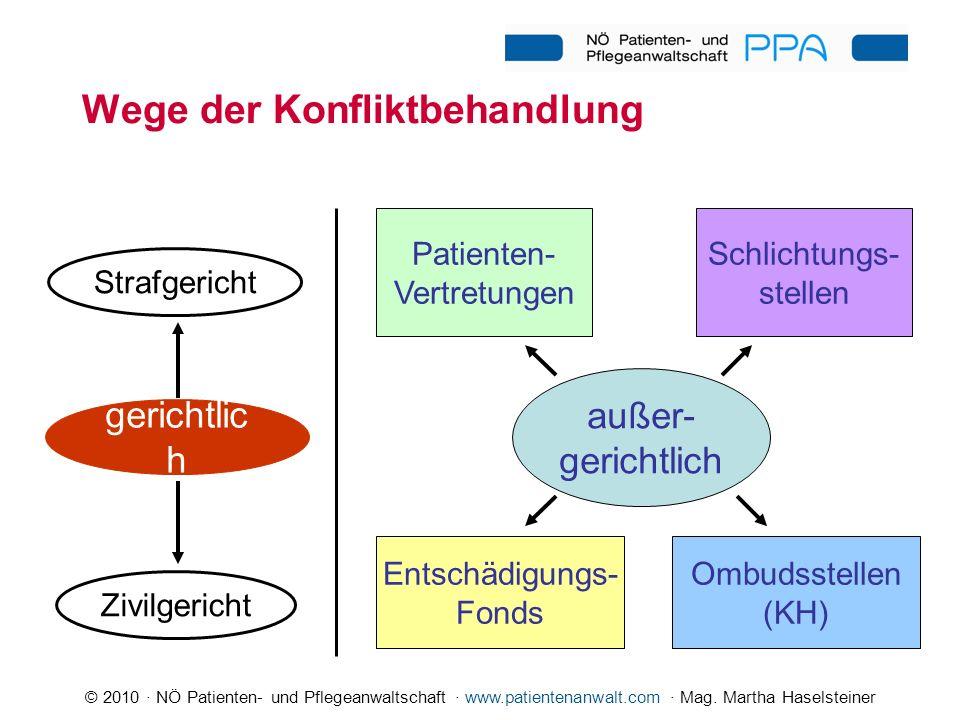 © 2010 · NÖ Patienten- und Pflegeanwaltschaft · www.patientenanwalt.com · Mag. Martha Haselsteiner Wege der Konfliktbehandlung außer- gerichtlich Stra