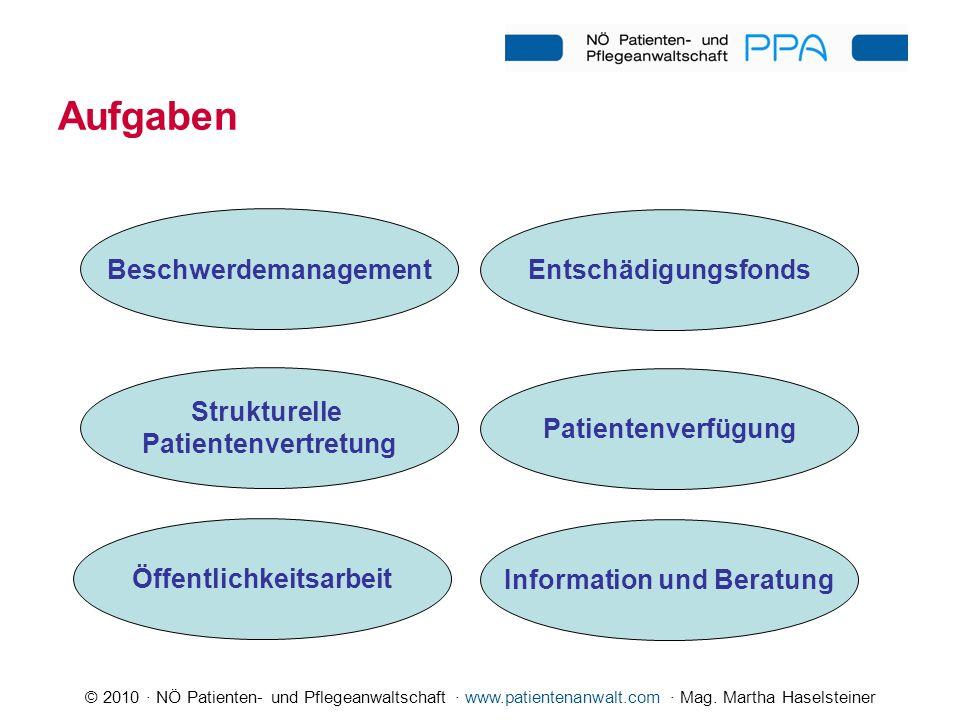 © 2010 · NÖ Patienten- und Pflegeanwaltschaft · www.patientenanwalt.com · Mag. Martha Haselsteiner Aufgaben Beschwerdemanagement Strukturelle Patiente