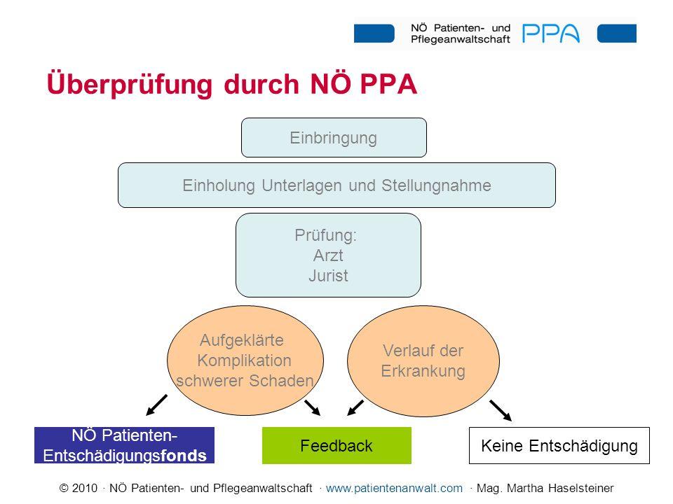 © 2010 · NÖ Patienten- und Pflegeanwaltschaft · www.patientenanwalt.com · Mag. Martha Haselsteiner Überprüfung durch NÖ PPA Einholung Unterlagen und S