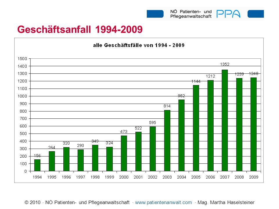 © 2010 · NÖ Patienten- und Pflegeanwaltschaft · www.patientenanwalt.com · Mag. Martha Haselsteiner Geschäftsanfall 1994-2009