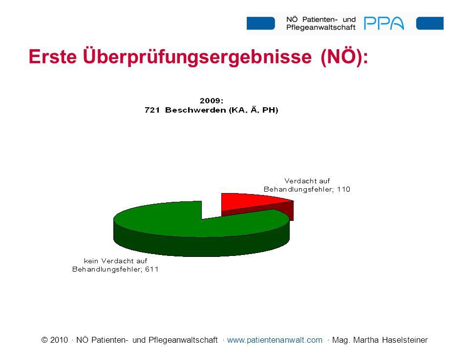© 2010 · NÖ Patienten- und Pflegeanwaltschaft · www.patientenanwalt.com · Mag. Martha Haselsteiner Erste Überprüfungsergebnisse (NÖ):