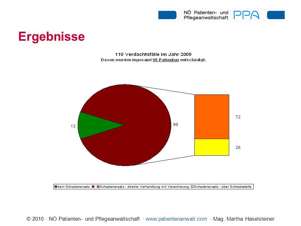 © 2010 · NÖ Patienten- und Pflegeanwaltschaft · www.patientenanwalt.com · Mag. Martha Haselsteiner Ergebnisse
